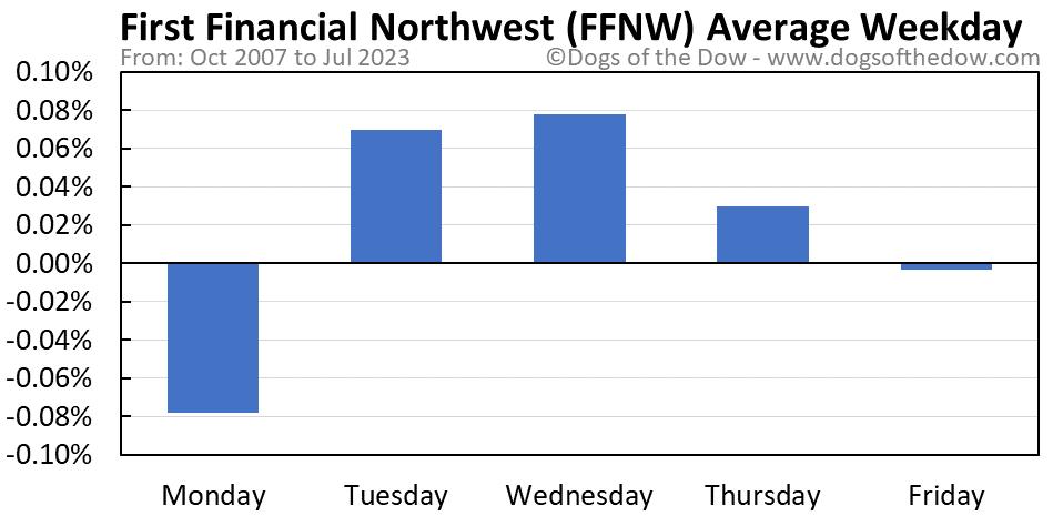 FFNW average weekday chart