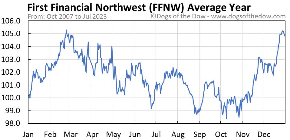 FFNW average year chart