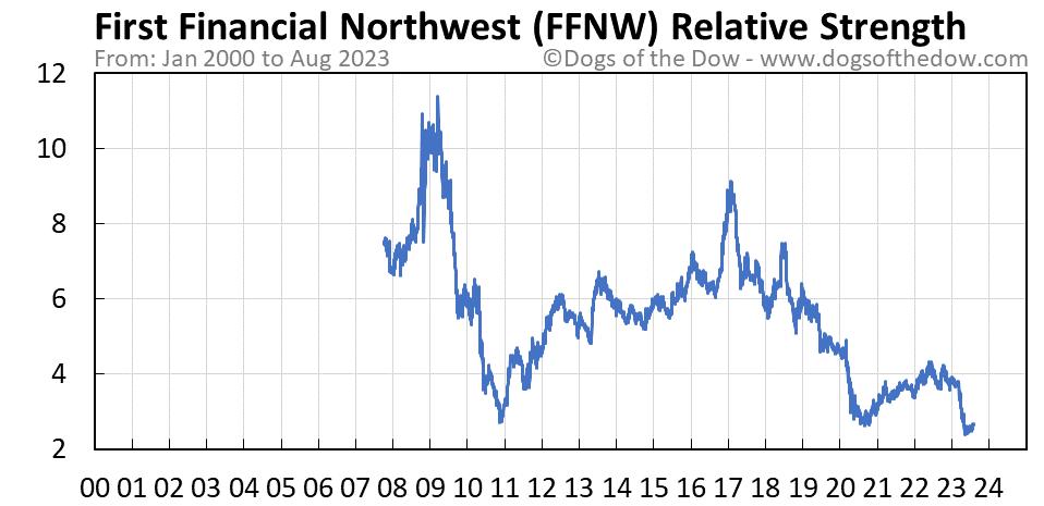 FFNW relative strength chart