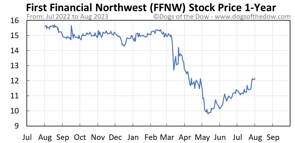 FFNW 1-year stock price chart