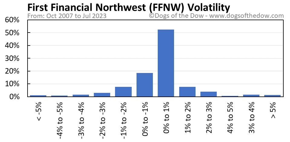 FFNW volatility chart