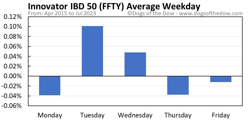 FFTY average weekday chart