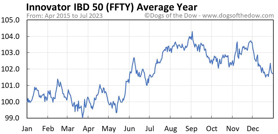 FFTY average year chart