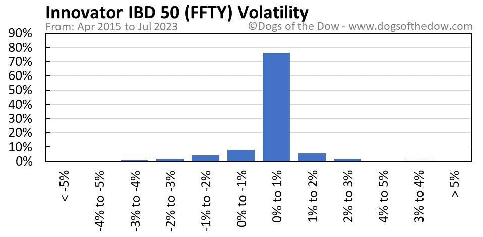 FFTY volatility chart