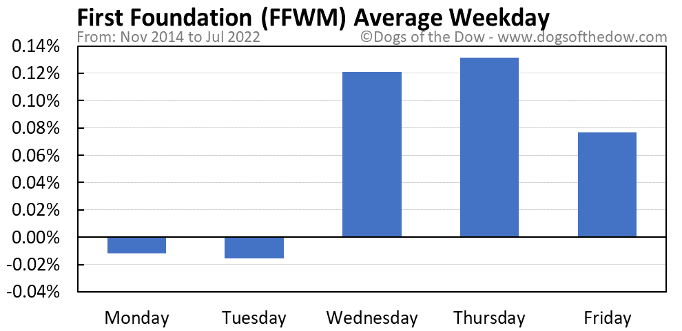 FFWM average weekday chart