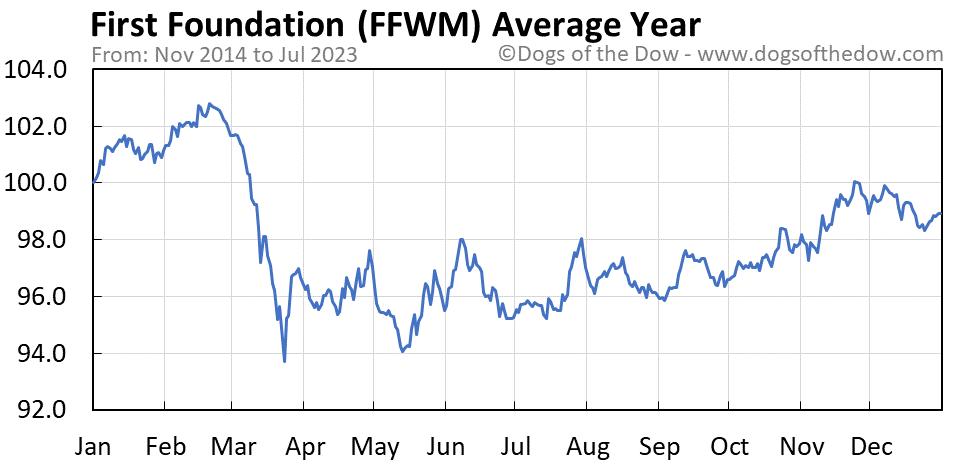 FFWM average year chart