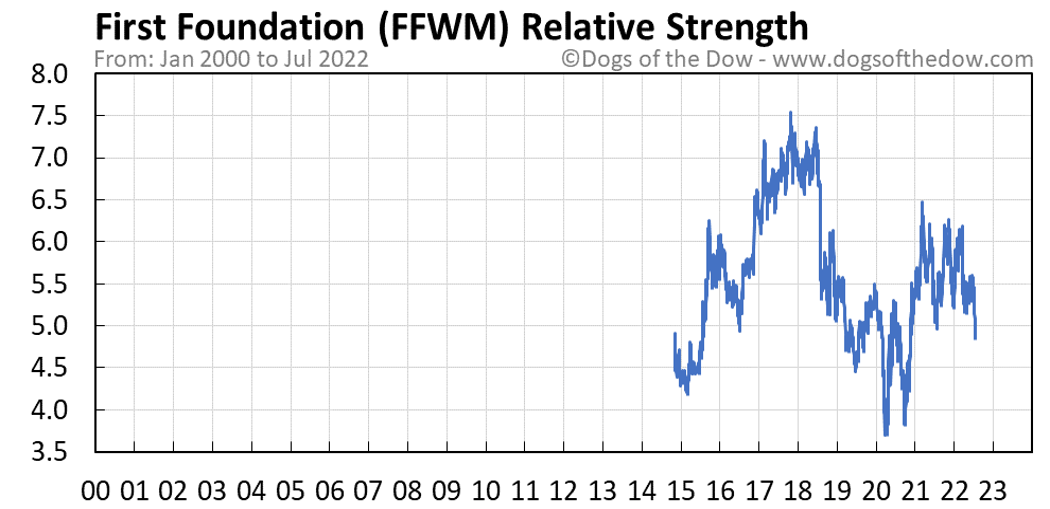 FFWM relative strength chart