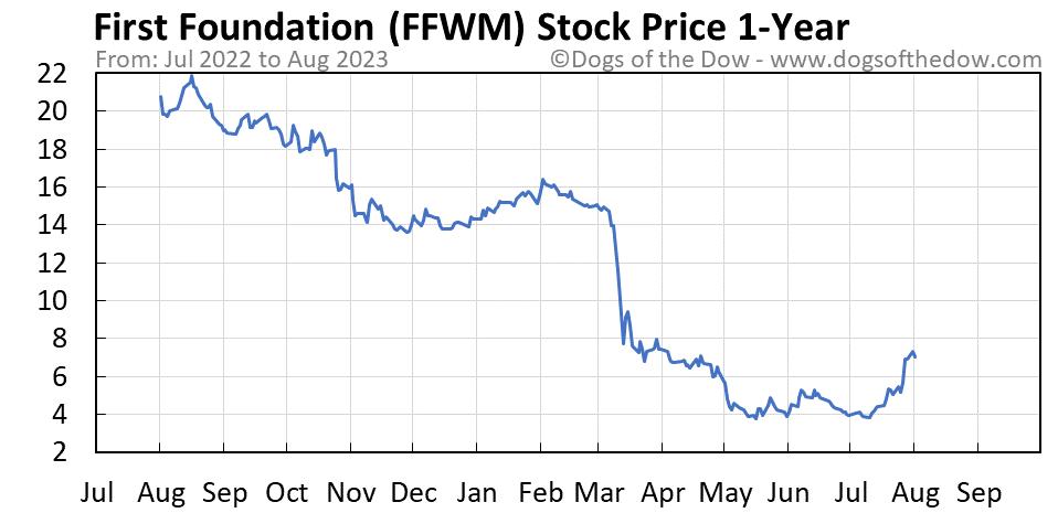 FFWM 1-year stock price chart