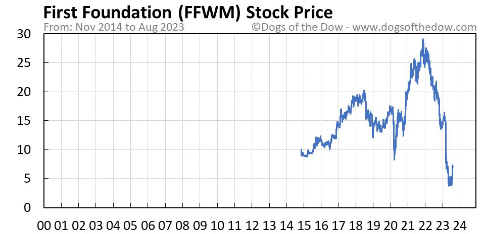 FFWM stock price chart
