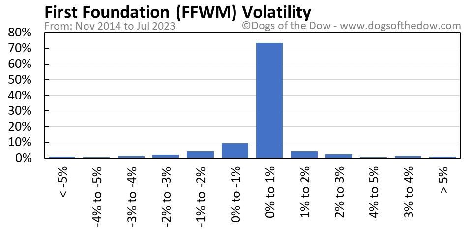 FFWM volatility chart