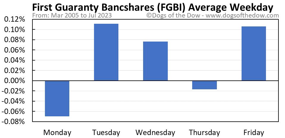 FGBI average weekday chart