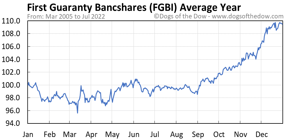 FGBI average year chart