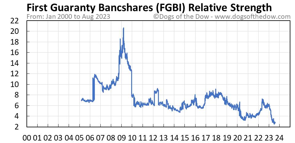 FGBI relative strength chart