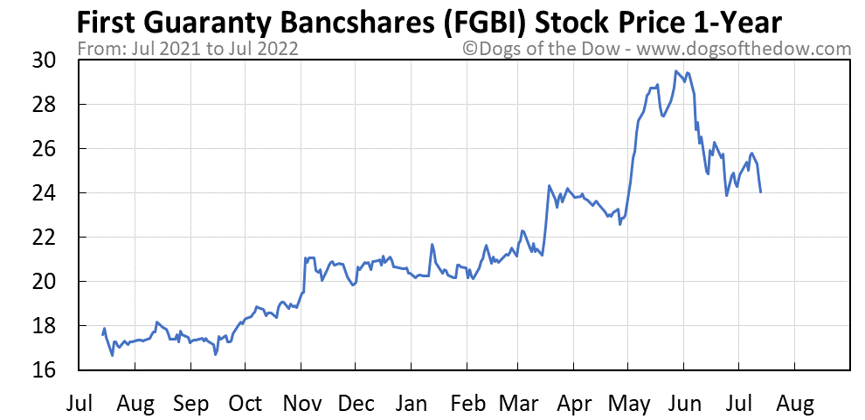 FGBI 1-year stock price chart
