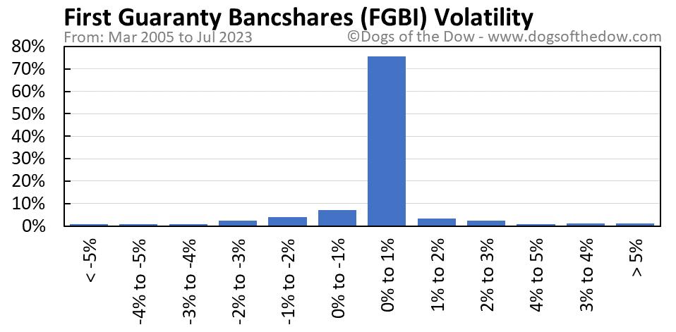 FGBI volatility chart