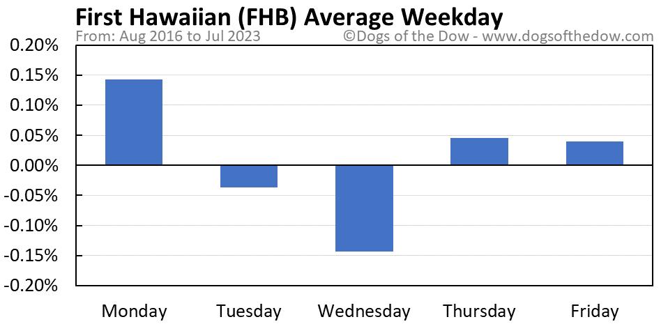 FHB average weekday chart