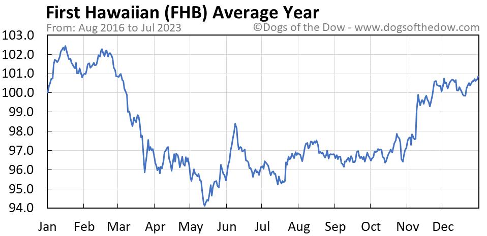 FHB average year chart
