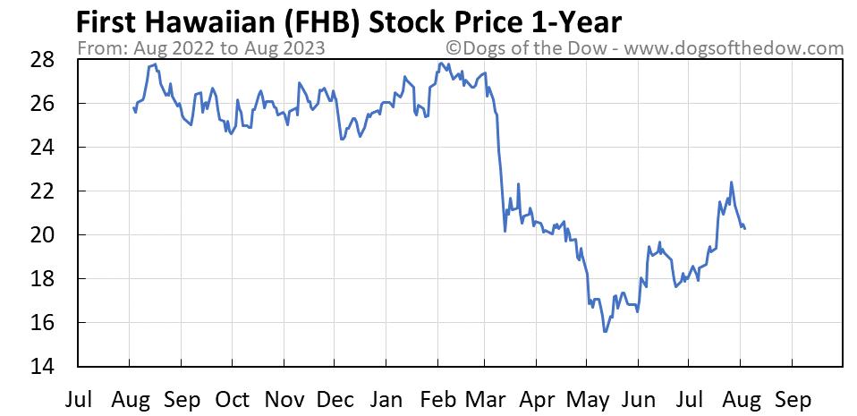 FHB 1-year stock price chart