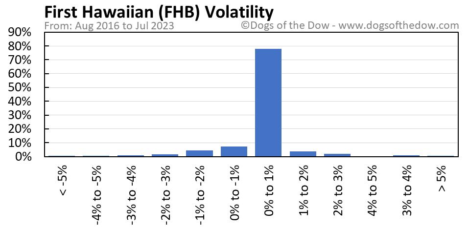 FHB volatility chart