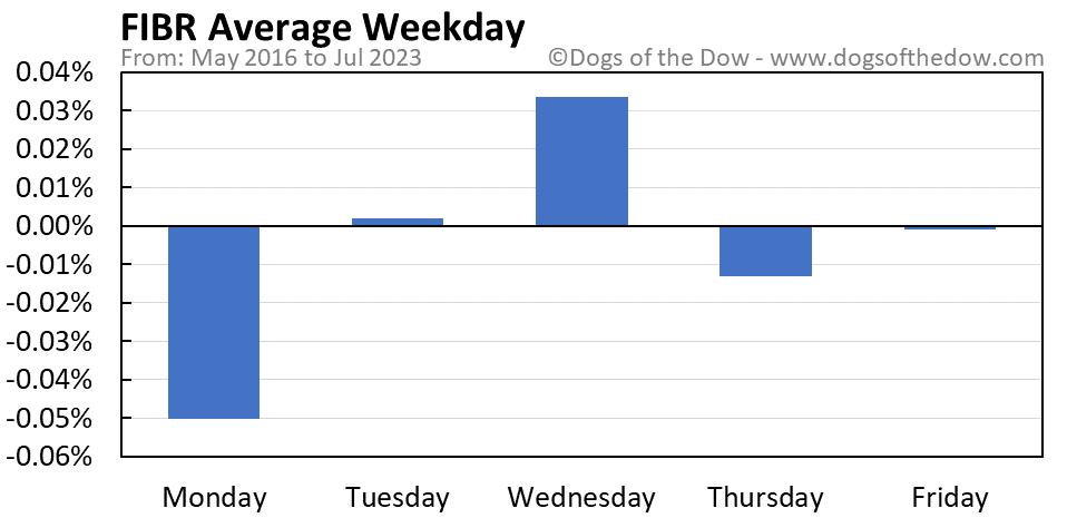 FIBR average weekday chart