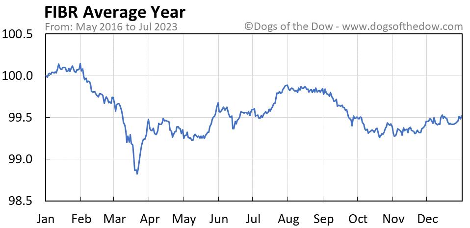 FIBR average year chart