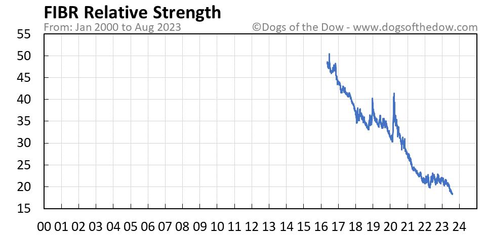FIBR relative strength chart