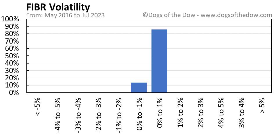 FIBR volatility chart