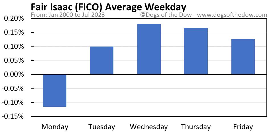 FICO average weekday chart