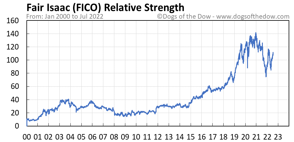 FICO relative strength chart