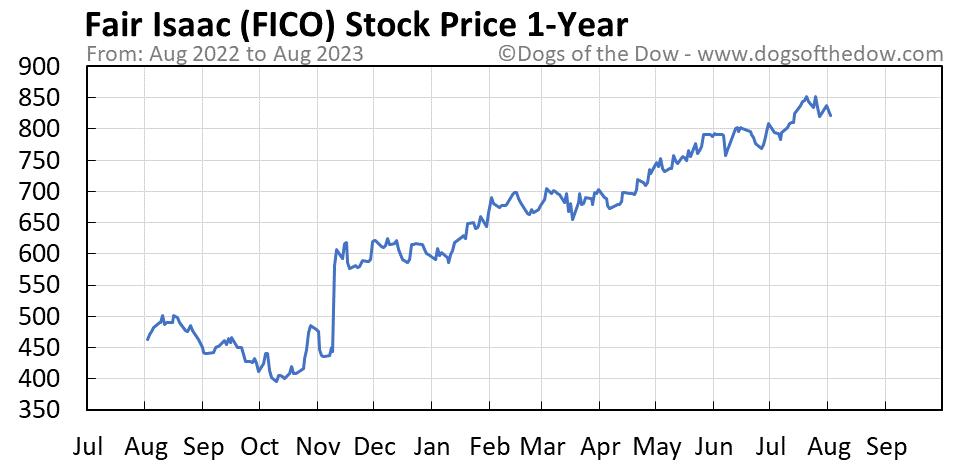 FICO 1-year stock price chart