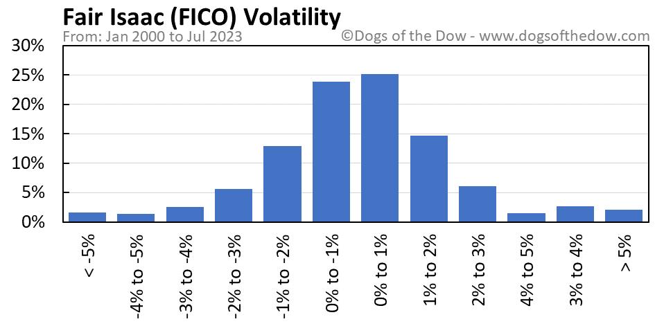 FICO volatility chart