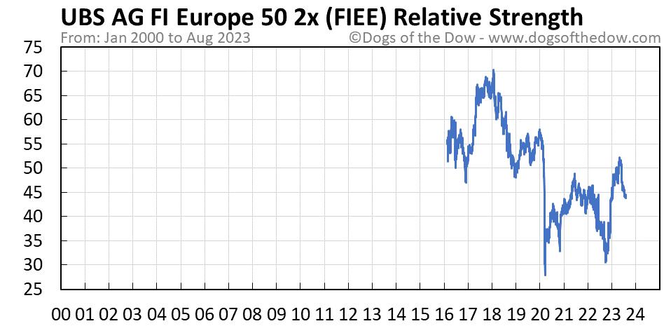 FIEE relative strength chart