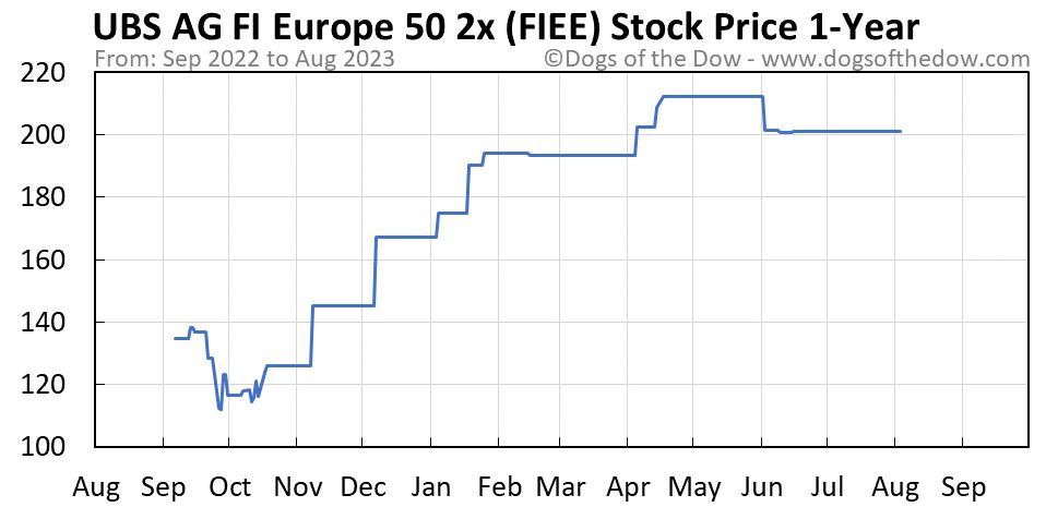 FIEE 1-year stock price chart