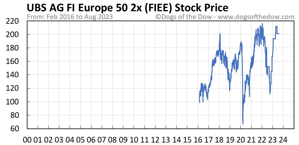 FIEE stock price chart