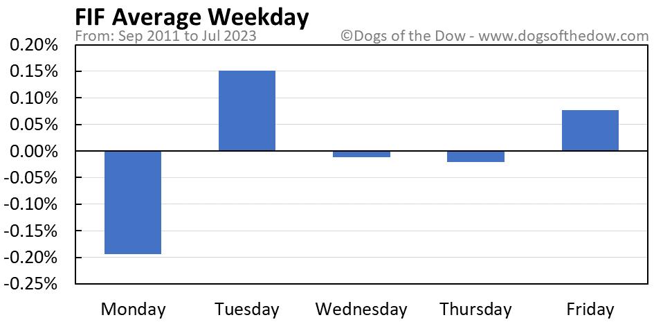FIF average weekday chart
