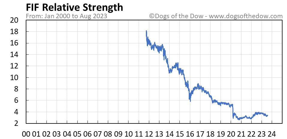 FIF relative strength chart