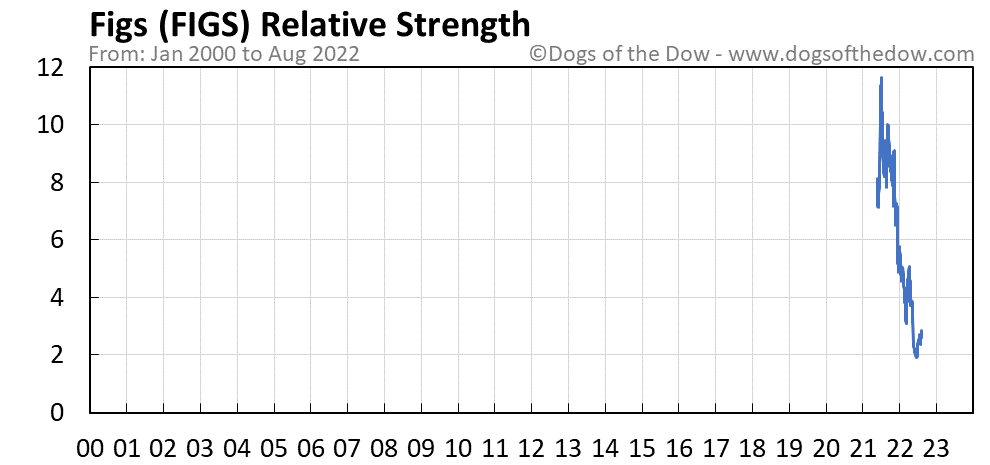 FIGS relative strength chart