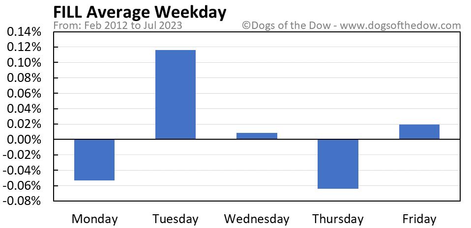 FILL average weekday chart