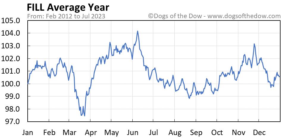 FILL average year chart