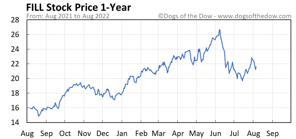 FILL 1-year stock price chart