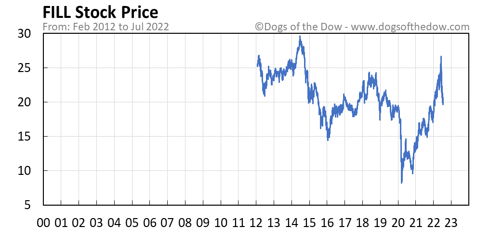 FILL stock price chart