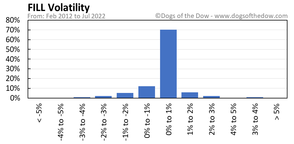 FILL volatility chart