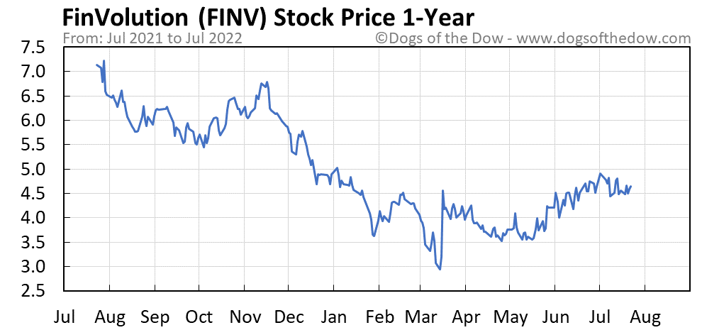 FINV 1-year stock price chart