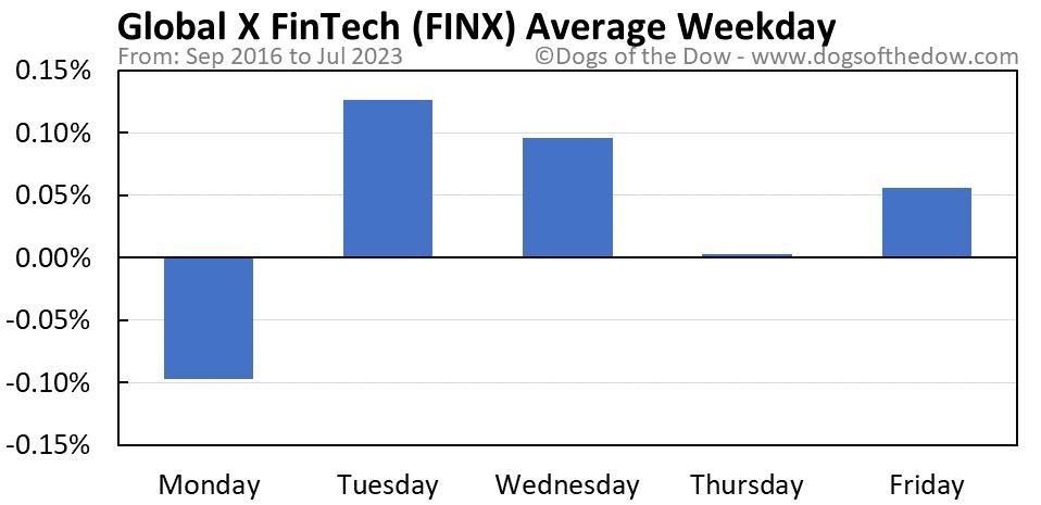 FINX average weekday chart