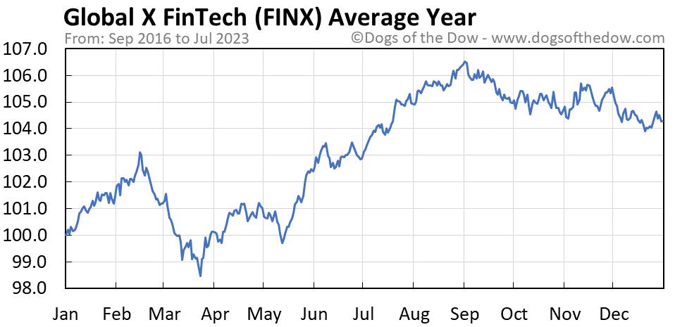 FINX average year chart