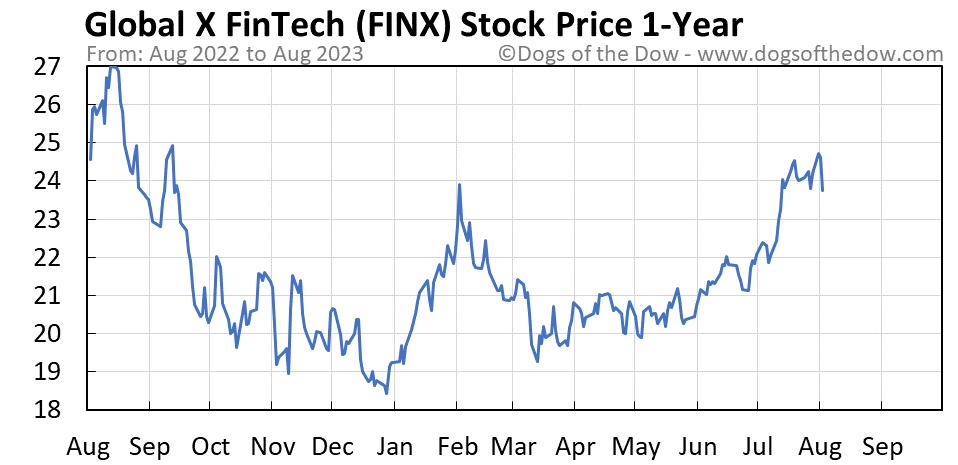 FINX 1-year stock price chart