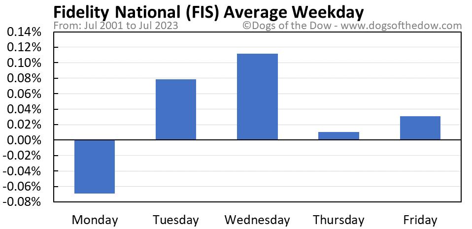 FIS average weekday chart