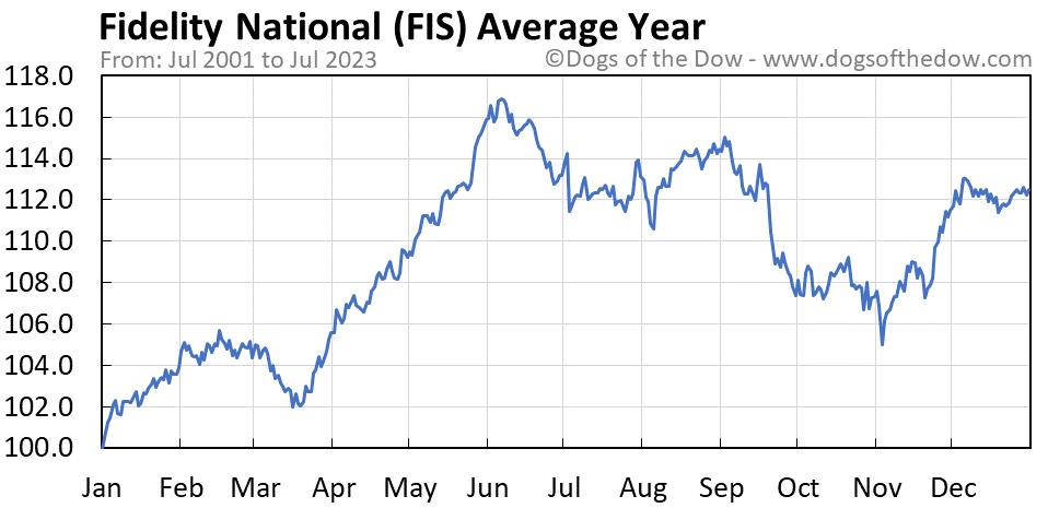 FIS average year chart