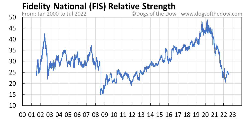 FIS relative strength chart