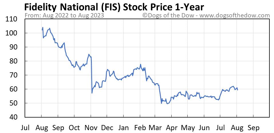 FIS 1-year stock price chart